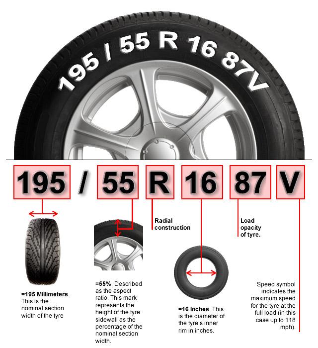 Tire Code Diagram